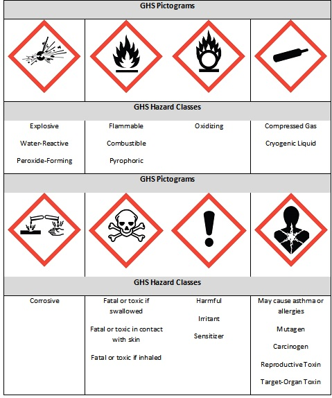 Reference Guide Ghs Container Labels on Hazardous Chemical Chart