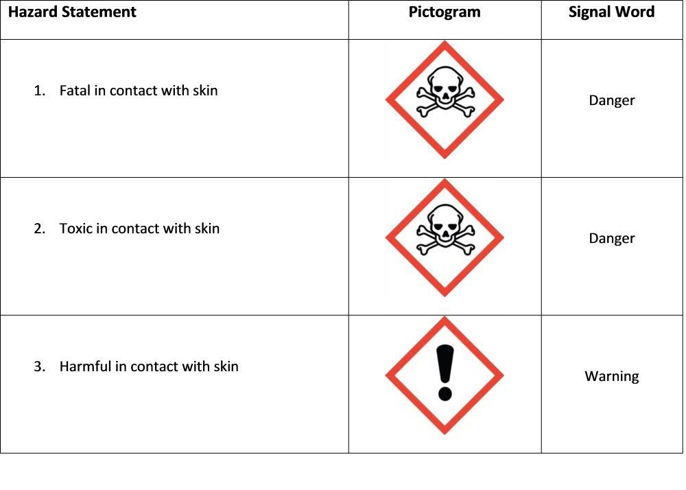 Acute Toxicity Skin Contact Hazard Class Table