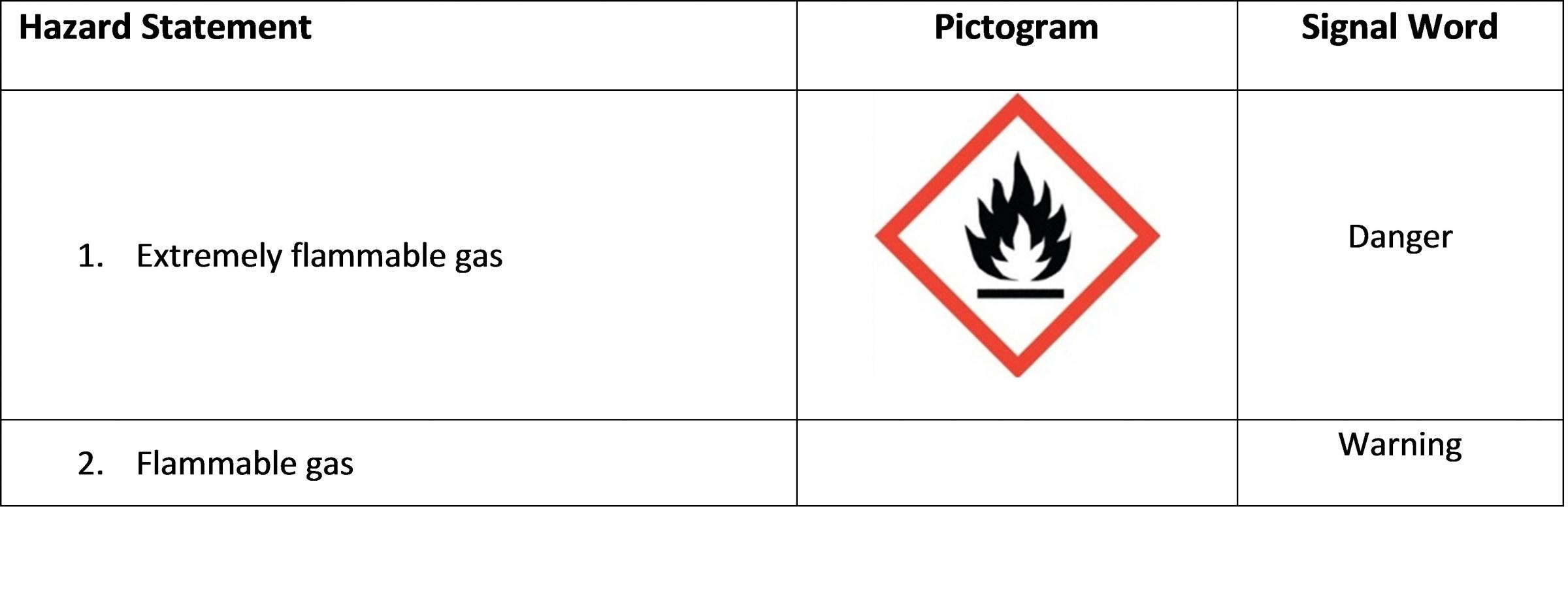 Flammable Gases Hazard Class Table