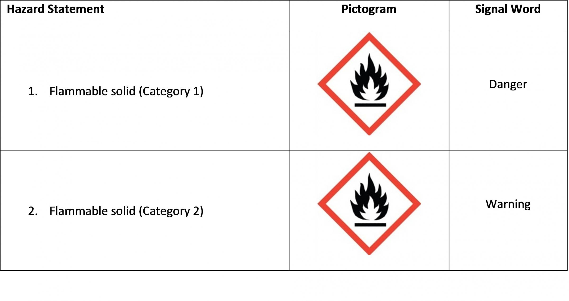 Flammable Solids Hazard Table Class