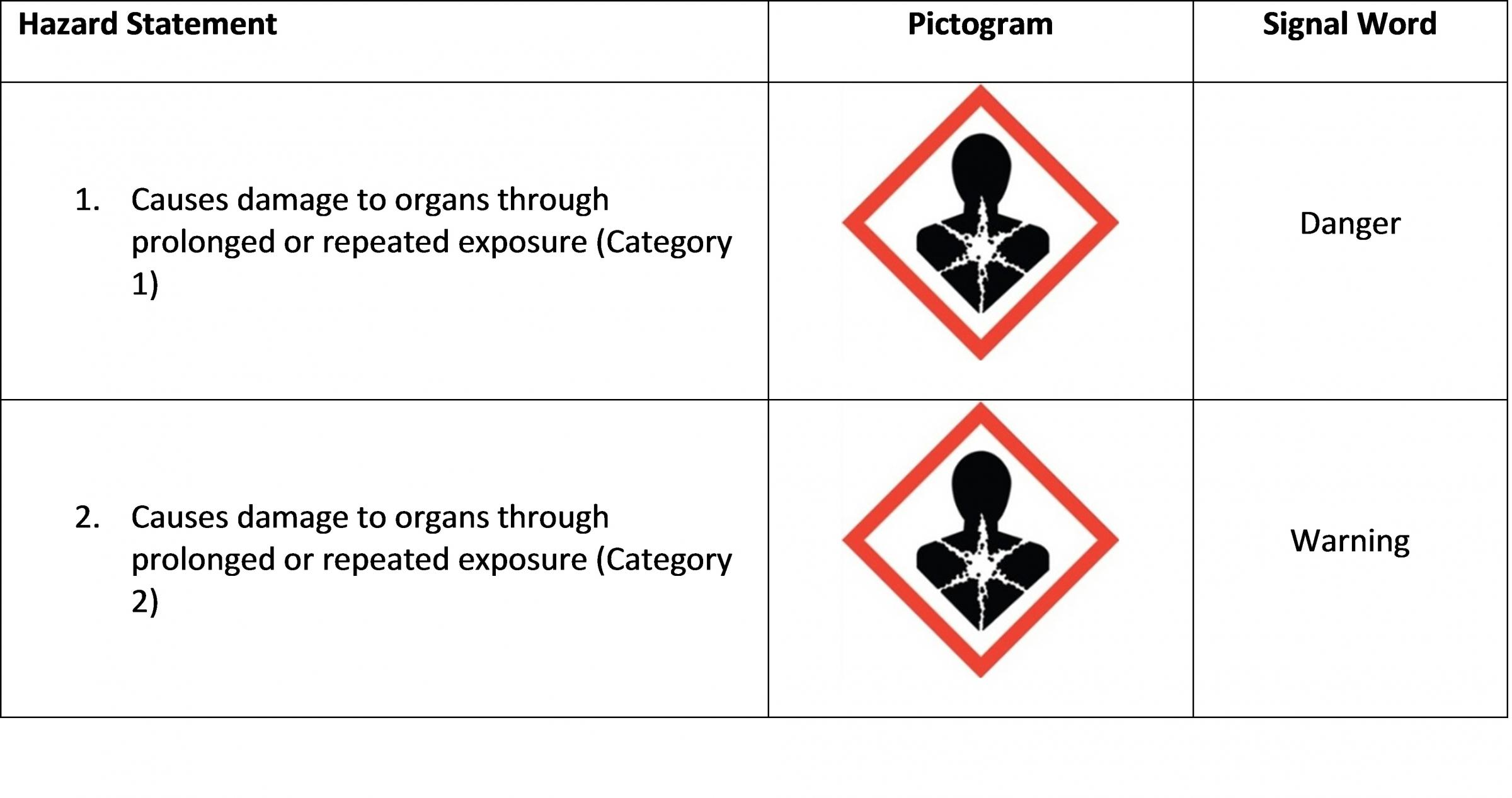Specific Target Organ Toxicity Repeated Exposure Hazard Class Table