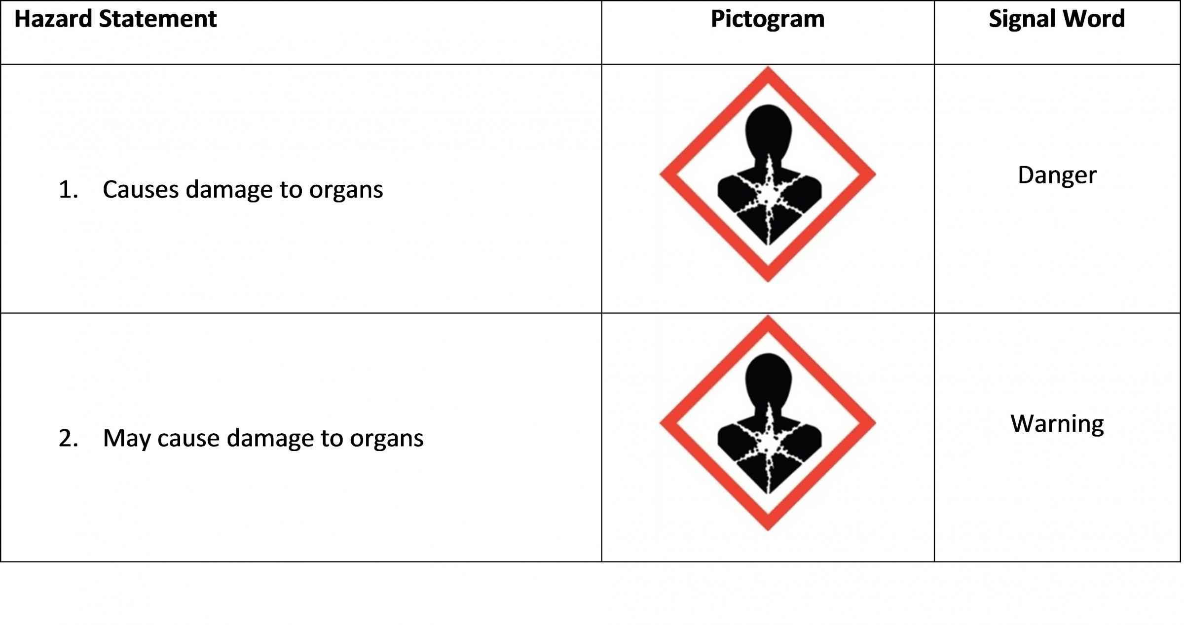 Specific Target Organ Toxicity Single Exposure Hazard Class Table
