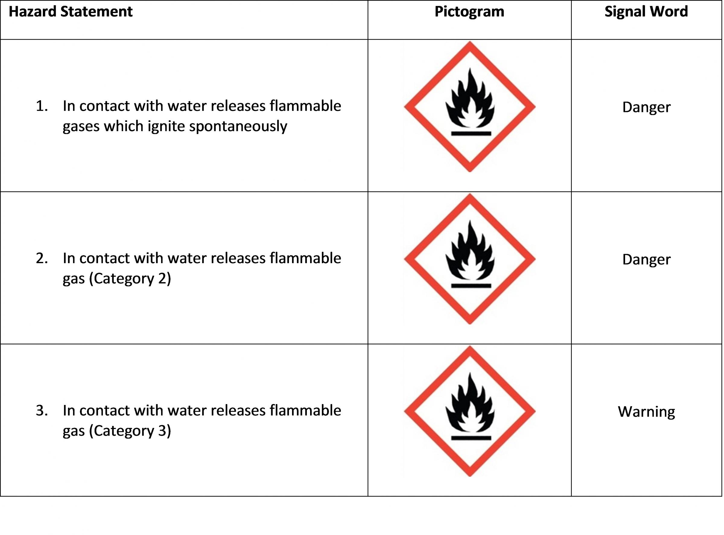 Substances and Mixtures that, in Contact with Water, Emit Flammable Gases Hazard Class Table